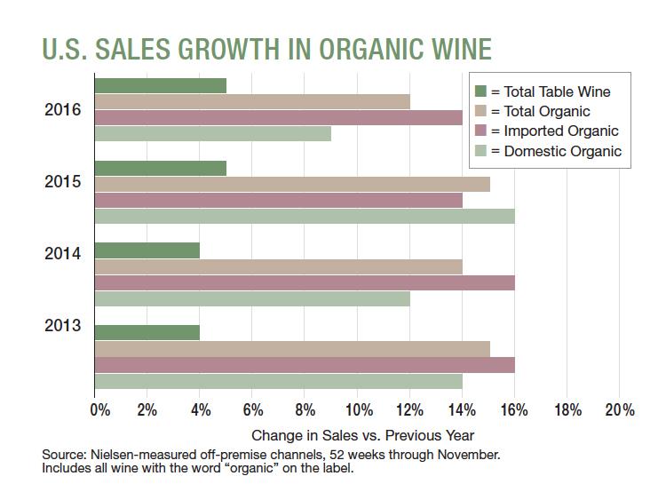 grafico vendite vino biologico in USA